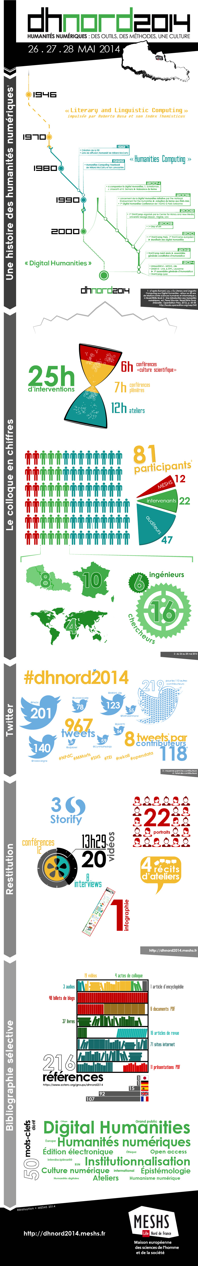Infographie DHnord2014
